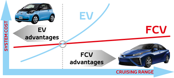 advantages of fuel cell