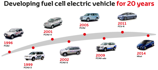 Fuel Cell Vehicle Toyota Motor Europe