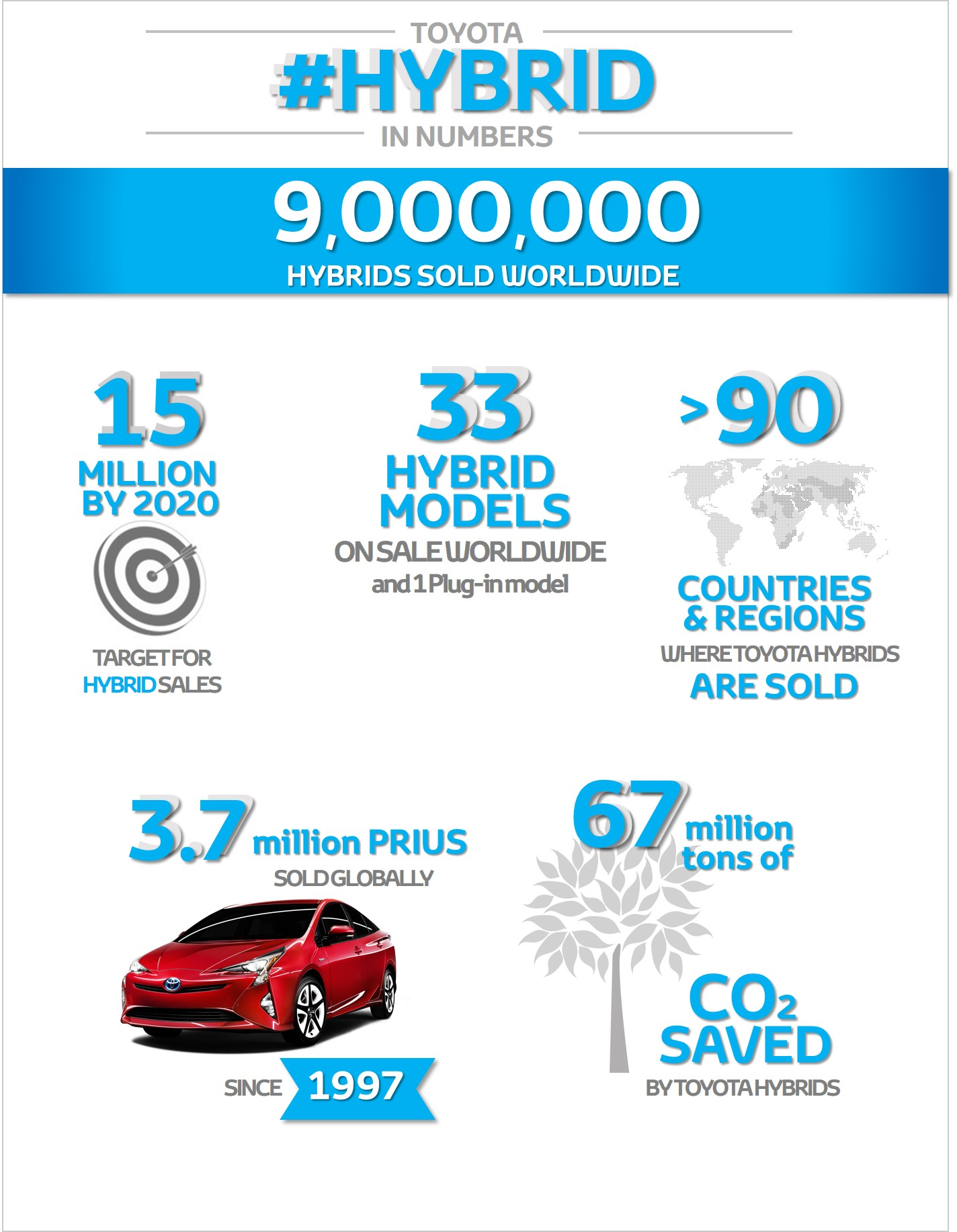one million hybrids sold in europe