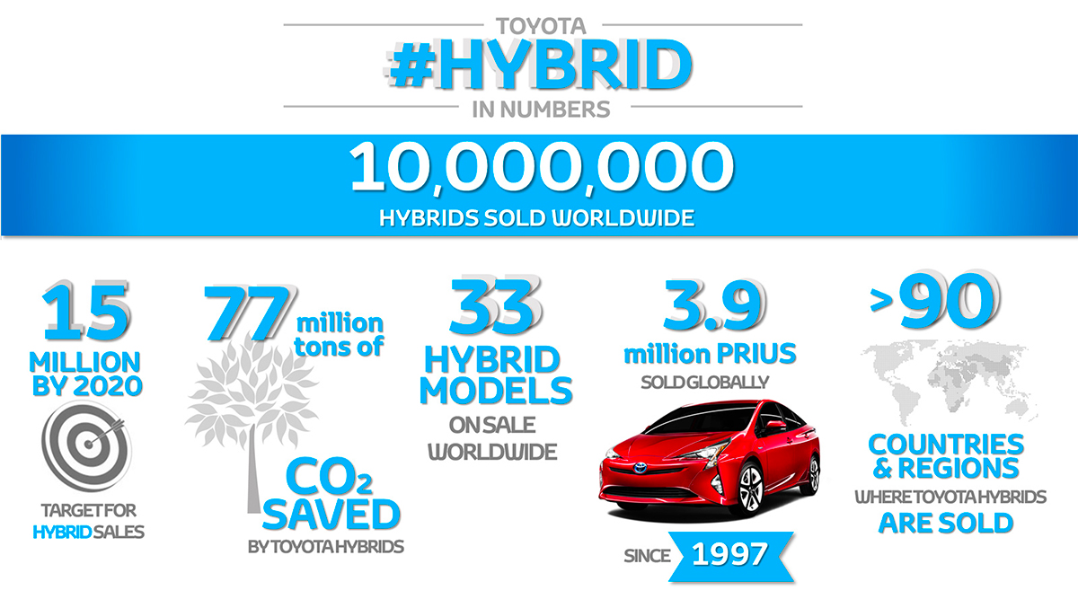 Ten Million Hybrids Figures